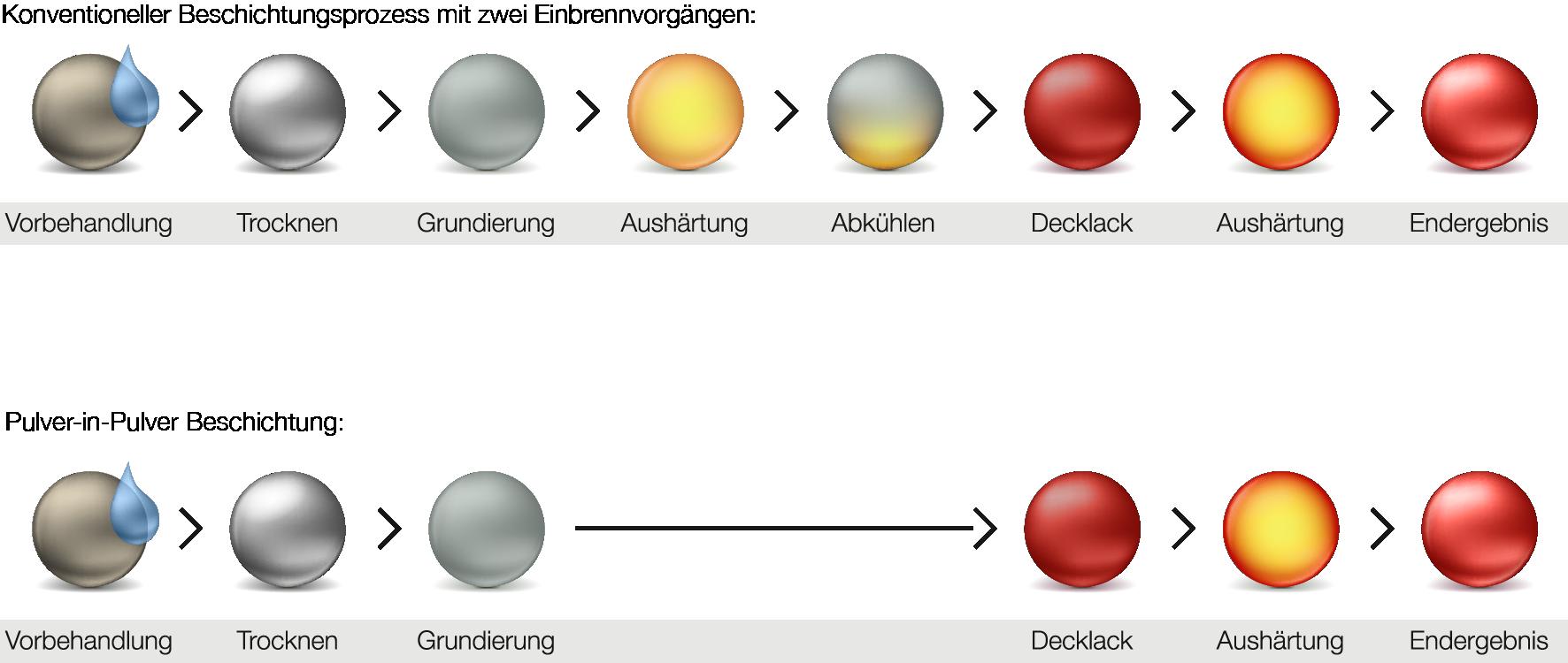 Pulver-in-Pulver Beschichtungsprozess