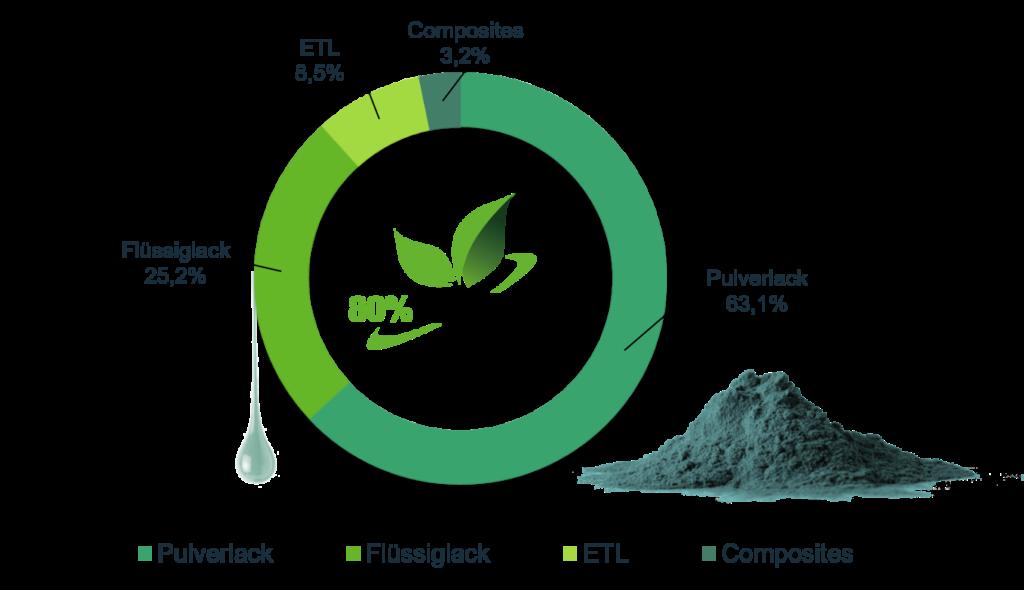 Umweltprodukte von FreiLacke